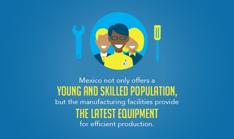 Mexico has both a large skilled labor pool and the latest equipment for efficient production.