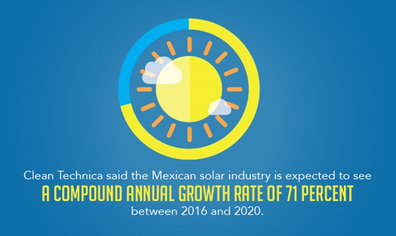 There is an expected 71% compound growth expected for the Mexican solar industry between 2016 and 2020.