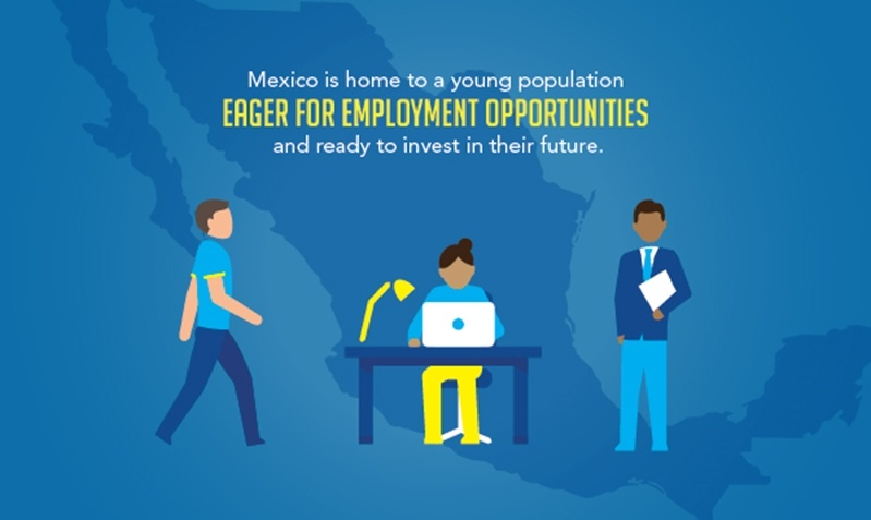 Mexico is home to a young skilled workforce eager for employment opportunities.